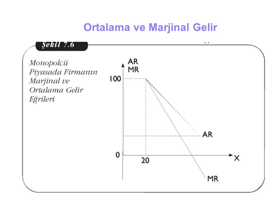 Average and Marginal Revenue Output 1234567 0 1 2 3 $ per unit of output 4 5 6 7 AR (Talep) MR