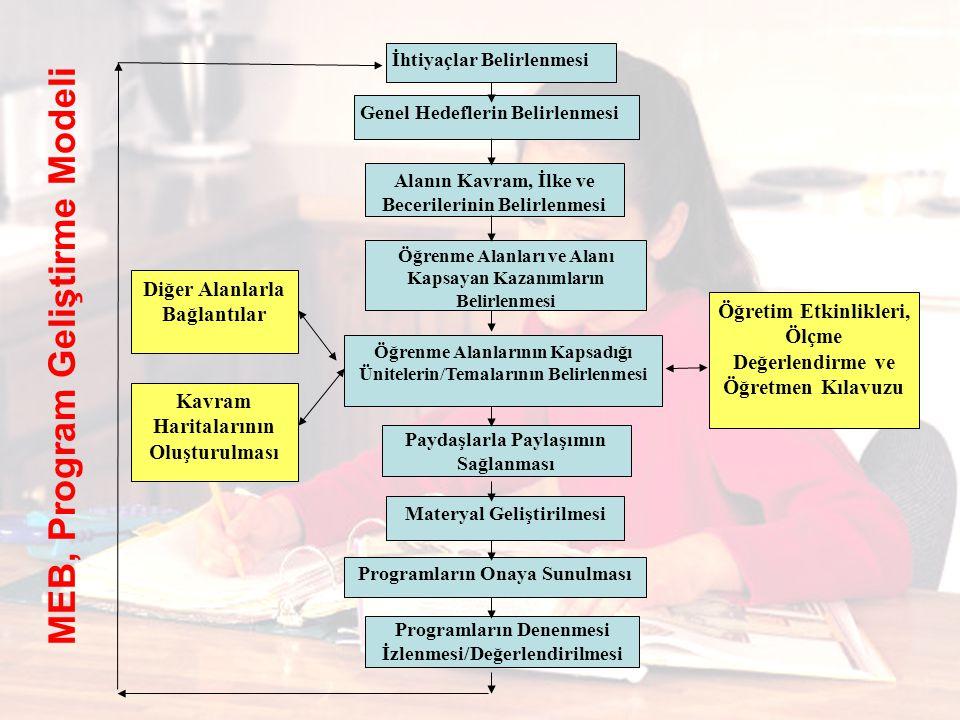 İhtiyaçlar Belirlenmesi Genel Hedeflerin Belirlenmesi Alanın Kavram, İlke ve Becerilerinin Belirlenmesi Öğrenme Alanlarının Kapsadığı Ünitelerin/Temalarının Belirlenmesi Öğrenme Alanları ve Alanı Kapsayan Kazanımların Belirlenmesi Paydaşlarla Paylaşımın Sağlanması Materyal Geliştirilmesi Programların Onaya Sunulması Programların Denenmesi İzlenmesi/Değerlendirilmesi Diğer Alanlarla Bağlantılar Kavram Haritalarının Oluşturulması Öğretim Etkinlikleri, Ölçme Değerlendirme ve Öğretmen Kılavuzu MEB, Program Geliştirme Modeli