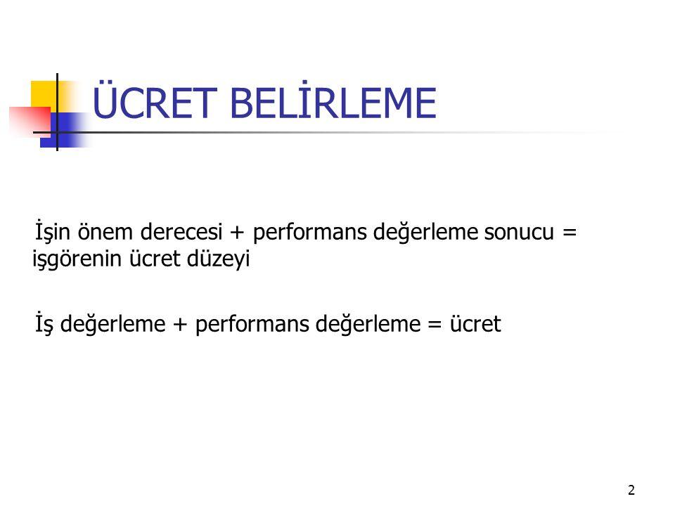 2 ÜCRET BELİRLEME İşin önem derecesi + performans değerleme sonucu = işgörenin ücret düzeyi İş değerleme + performans değerleme = ücret