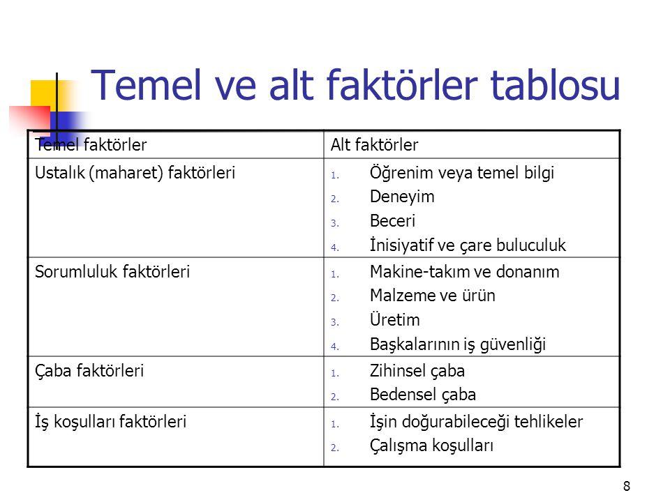 8 Temel ve alt faktörler tablosu Temel faktörlerAlt faktörler Ustalık (maharet) faktörleri 1. Öğrenim veya temel bilgi 2. Deneyim 3. Beceri 4. İnisiya