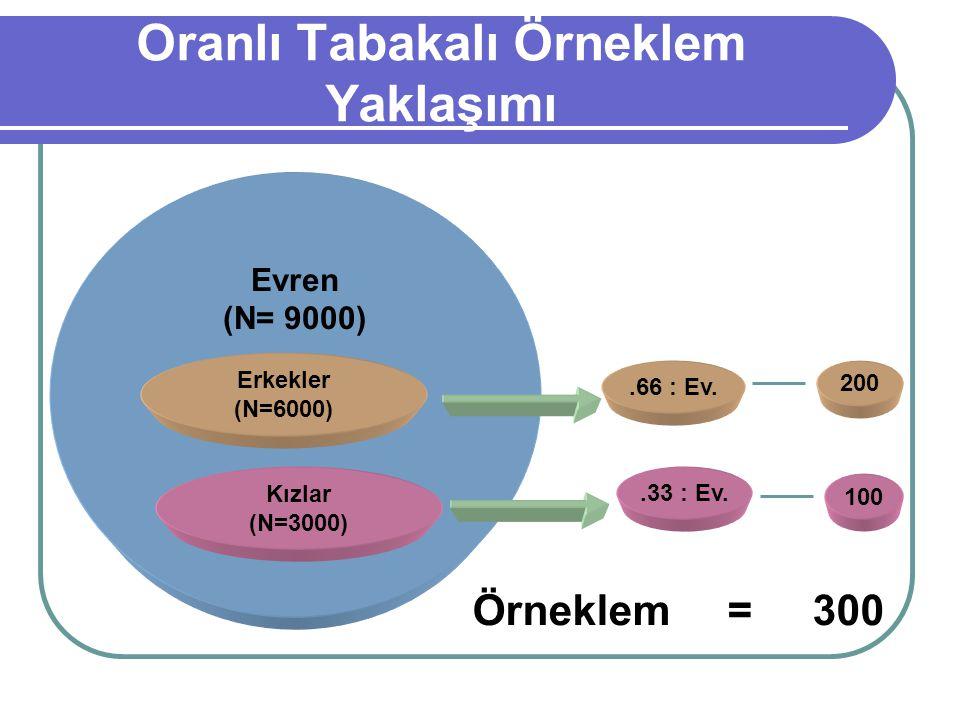 Oranlı Tabakalı Örneklem Yaklaşımı Evren (N= 9000) Erkekler (N=6000) Kızlar (N=3000).66 : Ev..33 : Ev. 200 100 Örneklem = 300