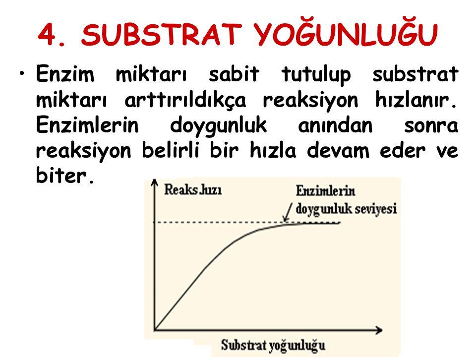 4. SUBSTRAT YOĞUNLUĞU Enzim miktarı sabit tutulup substrat miktarı arttırıldıkça reaksiyon hızlanır. Enzimlerin doygunluk anından sonra reaksiyon beli