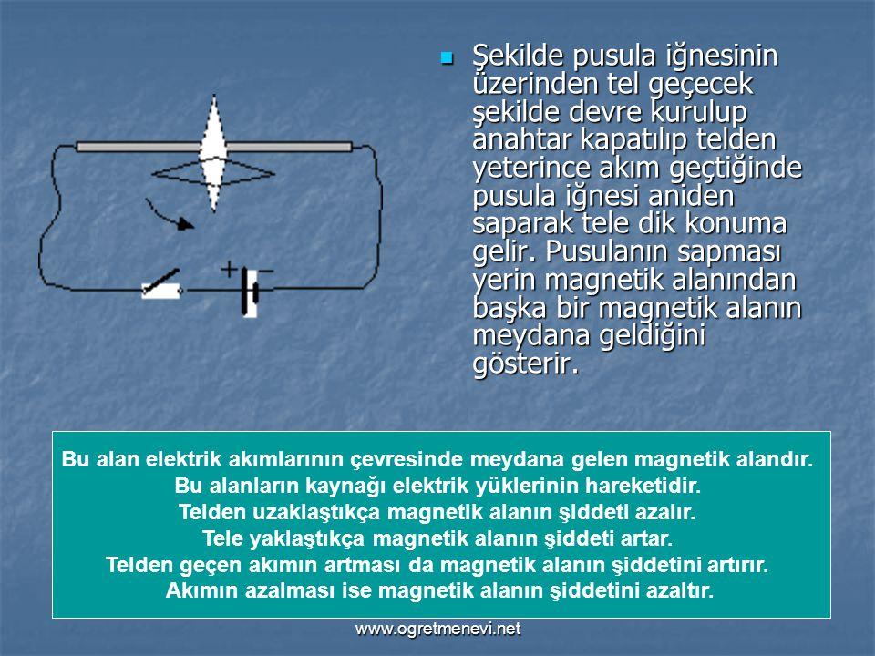 www.ogretmenevi.net Şekilde pusula iğnesinin üzerinden tel geçecek şekilde devre kurulup anahtar kapatılıp telden yeterince akım geçtiğinde pusula iğn