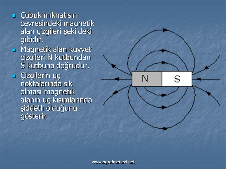 www.ogretmenevi.net Çubuk mıknatısın çevresindeki magnetik alan çizgileri şekildeki gibidir. Çubuk mıknatısın çevresindeki magnetik alan çizgileri şek