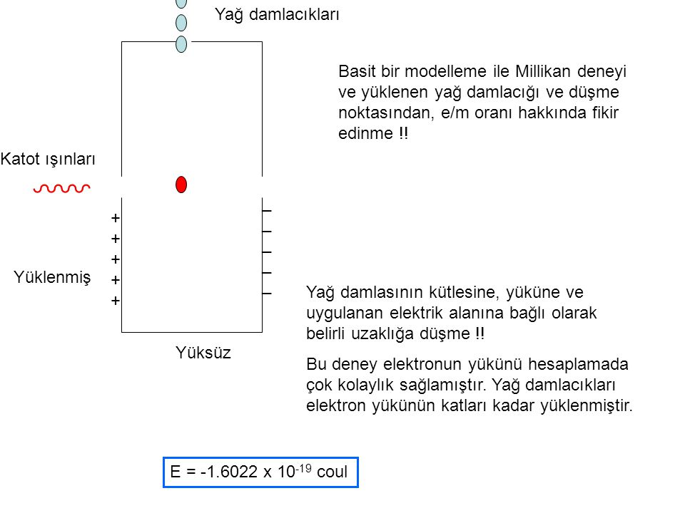++++++++++ __________ Yağ damlacıkları Katot ışınları Yüklenmiş Yüksüz Basit bir modelleme ile Millikan deneyi ve yüklenen yağ damlacığı ve düşme nokt