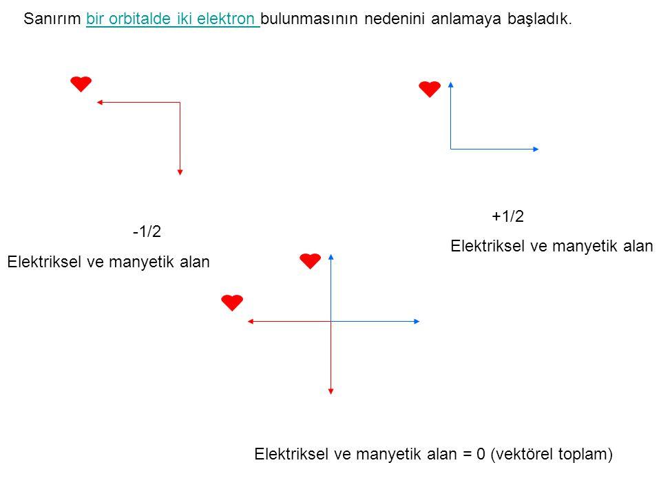 Sanırım bir orbitalde iki elektron bulunmasının nedenini anlamaya başladık.bir orbitalde iki elektron -1/2 +1/2 Elektriksel ve manyetik alan Elektriks
