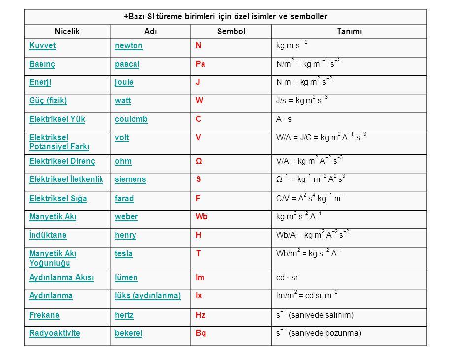 +Bazı SI türeme birimleri için özel isimler ve semboller NicelikAdıSembolTanımı KuvvetnewtonNkg m s −2 BasınçpascalPaN/m 2 = kg m −1 s −2 EnerjijouleJ