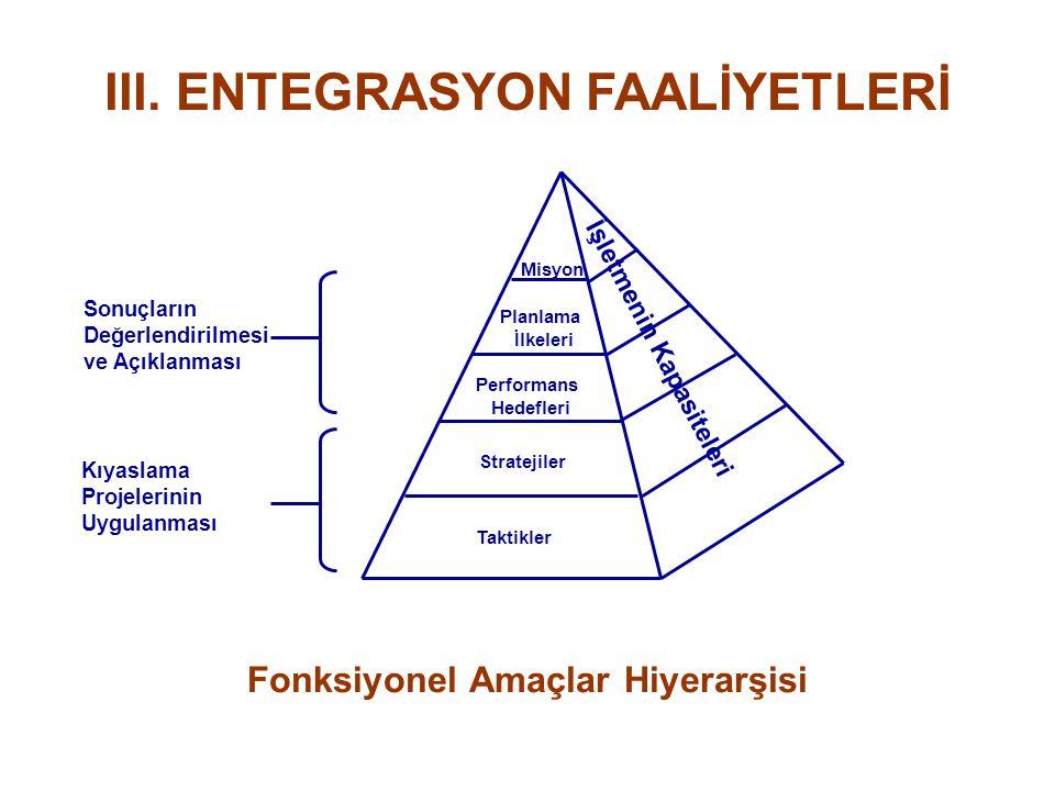 III. ENTEGRASYON FAALİYETLERİ İşletmenin Kapasiteleri Misyon Planlama İlkeleri Performans Hedefleri Stratejiler Taktikler Sonuçların Değerlendirilmesi