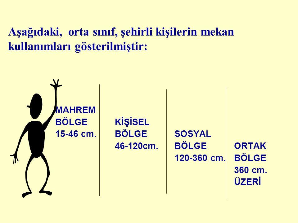 ömer peker 117 KİŞİSEL MESAFE ÖZEL/MAHREM BÖLGE KİŞİSEL BÖLGE SOSYAL BÖLGE ORTAK/GENEL BÖLGE