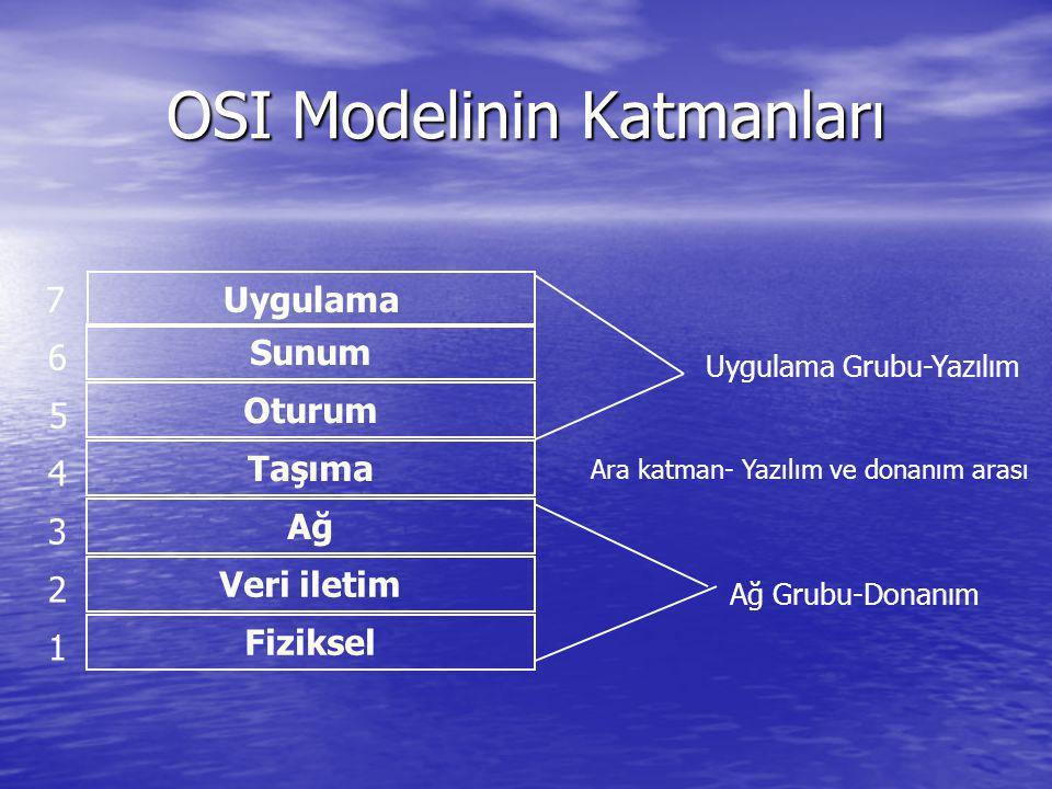 OSI Modelinin Katmanları Uygulama Sunum Oturum Taşıma Ağ Veri iletim Fiziksel 1 2 3 4 5 6 7 Uygulama Grubu-Yazılım Ağ Grubu-Donanım Ara katman- Yazılı