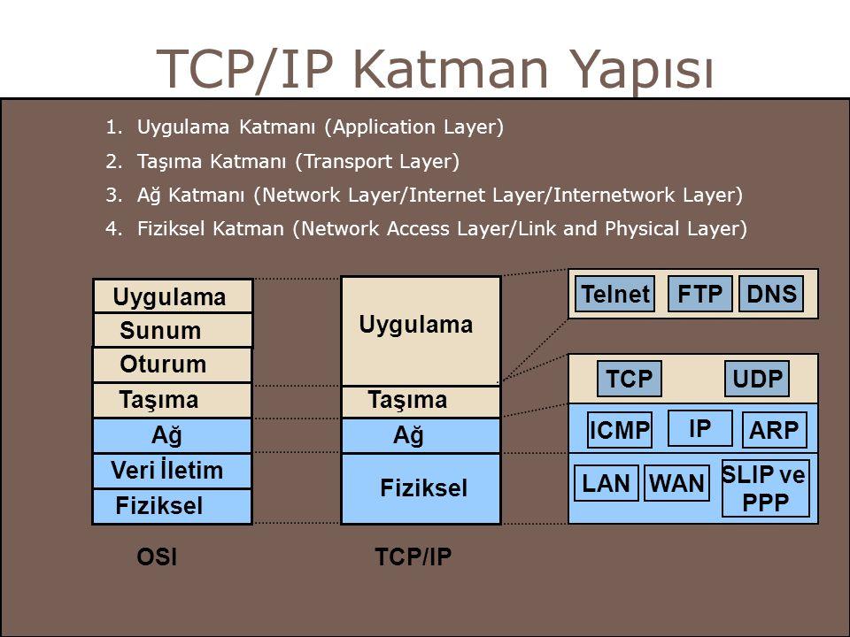 TCP/IP Katman Yapısı Uygulama Sunum Oturum Taşıma Ağ Veri İletim Fiziksel Ağ Fiziksel Taşıma Uygulama IP WAN SLIP ve PPP TCPUDP TelnetFTPDNS OSITCP/IP