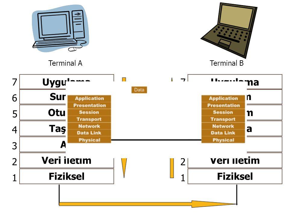 Uygulama Sunum Oturum Taşıma Ağ Veri iletim Fiziksel 1 2 3 4 5 6 7 Terminal ATerminal B Uygulama Sunum Oturum Taşıma Ağ Veri iletim Fiziksel 1 2 3 4 5