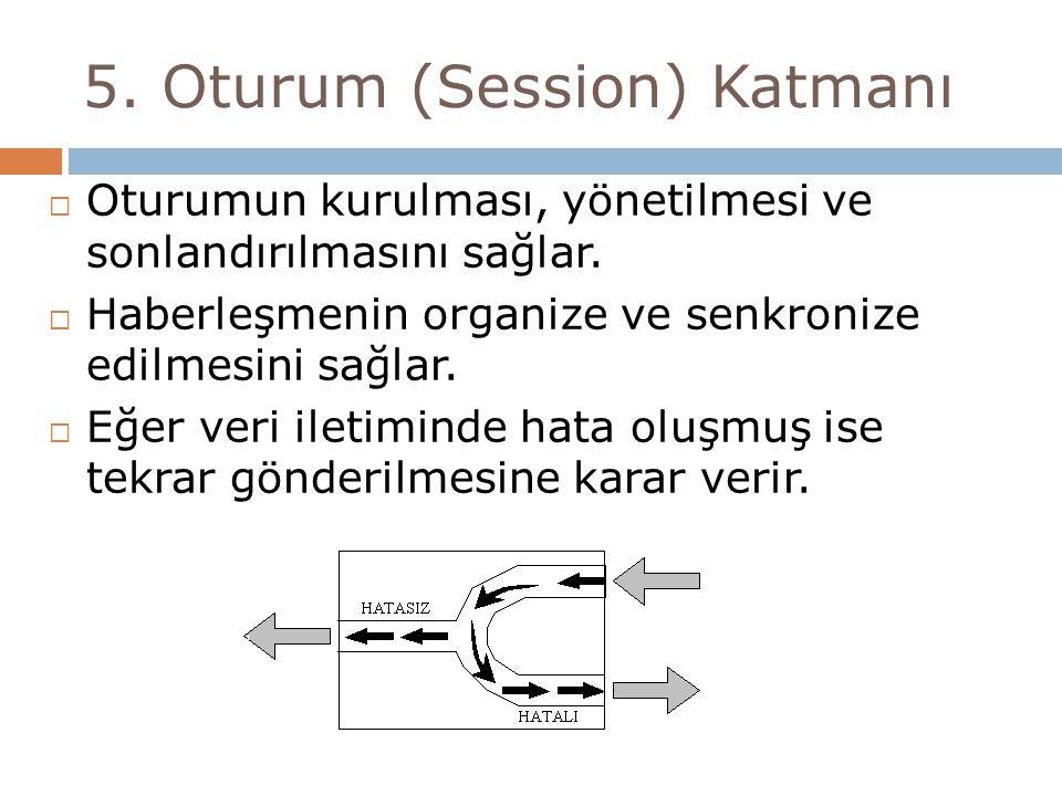 5. Oturum (Session) Katmanı  Oturumun kurulması, yönetilmesi ve sonlandırılmasını sağlar.  Haberleşmenin organize ve senkronize edilmesini sağlar. 