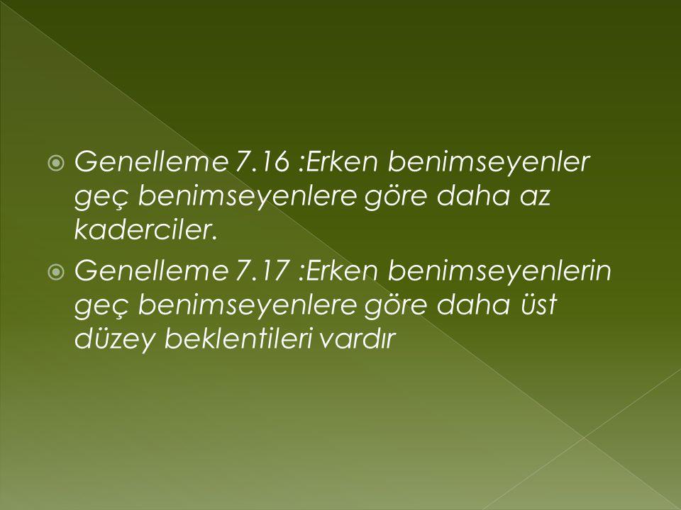  Genelleme 7.16 :Erken benimseyenler geç benimseyenlere göre daha az kaderciler.  Genelleme 7.17 :Erken benimseyenlerin geç benimseyenlere göre daha