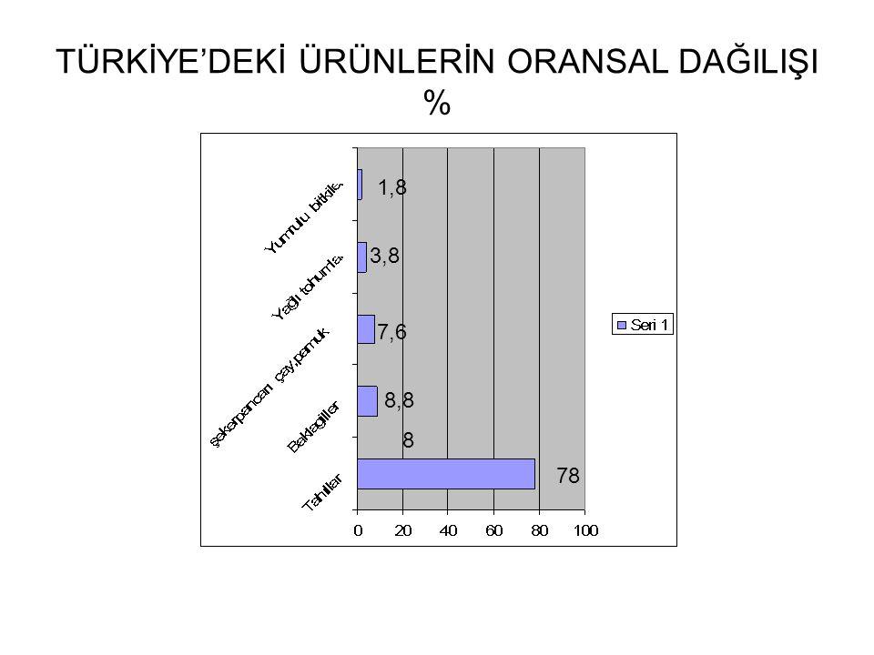 TÜRKİYE'DEKİ ÜRÜNLERİN ORANSAL DAĞILIŞI % 1,8 3,8 7,6 8 8,8 78