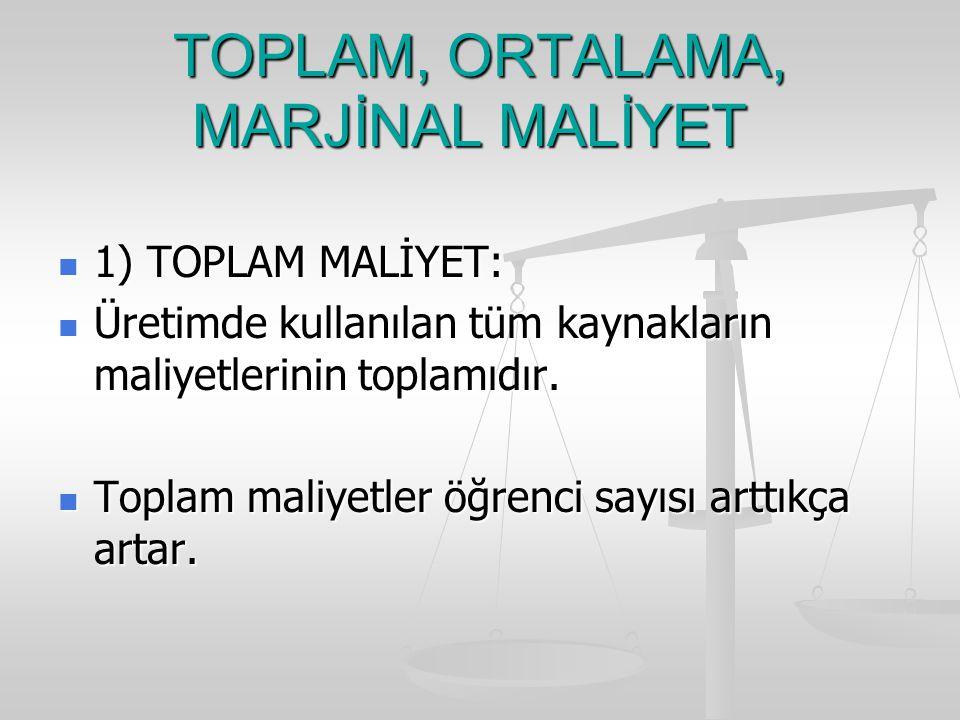 TOPLAM, ORTALAMA, MARJİNAL MALİYET 1) TOPLAM MALİYET: 1) TOPLAM MALİYET: Üretimde kullanılan tüm kaynakların maliyetlerinin toplamıdır.