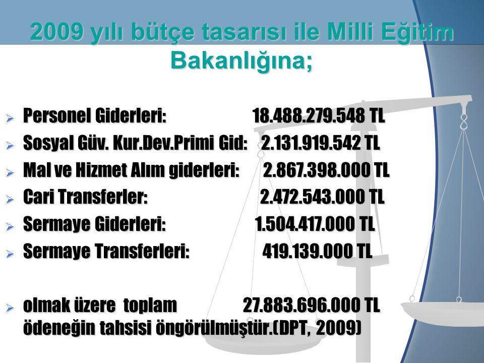 2009 yılı bütçe tasarısı ile Milli Eğitim Bakanlığına;  Personel Giderleri: 18.488.279.548 TL  Sosyal Güv.