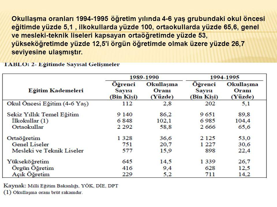 Okullaşma oranları 1994-1995 öğretim yılında 4-6 yaş grubundaki okul öncesi eğitimde yüzde 5,1, ilkokullarda yüzde 100, ortaokullarda yüzde 65,6, gene