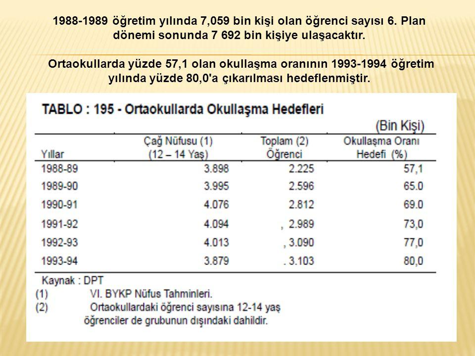 1988-1989 öğretim yılında 7,059 bin kişi olan öğrenci sayısı 6. Plan dönemi sonunda 7 692 bin kişiye ulaşacaktır. Ortaokullarda yüzde 57,1 olan okulla