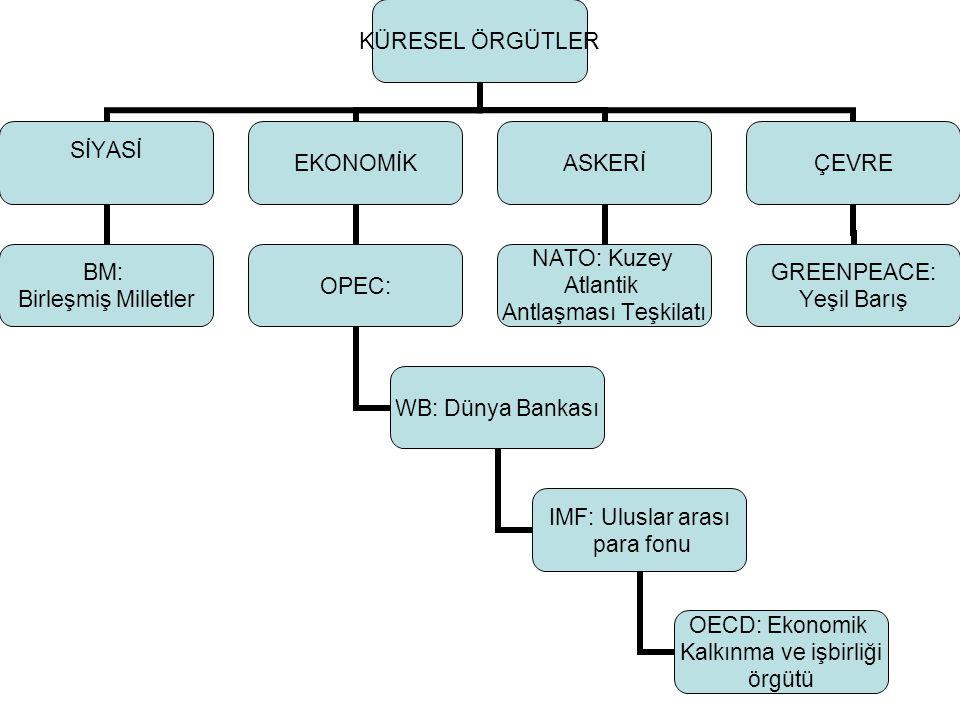 KÜRESEL ÖRGÜTLER SİYASİ BM: Birleşmiş Milletler EKONOMİK OPEC: WB: Dünya Bankası IMF: Uluslar arası para fonu OECD: Ekonomik Kalkınma ve işbirliği örgütü ASKERİ NATO: Kuzey Atlantik Antlaşması Teşkilatı ÇEVRE GREENPEACE: Yeşil Barış