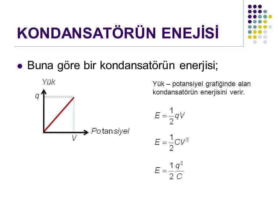KONDANSATÖRÜN ENEJİSİ Buna göre bir kondansatörün enerjisi; Yük – potansiyel grafiğinde alan kondansatörün enerjisini verir.