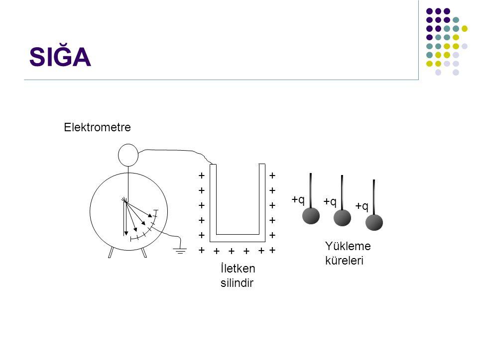 + SIĞA + + + + + + ++ + + + + + + + +q İletken silindir Yükleme küreleri Elektrometre
