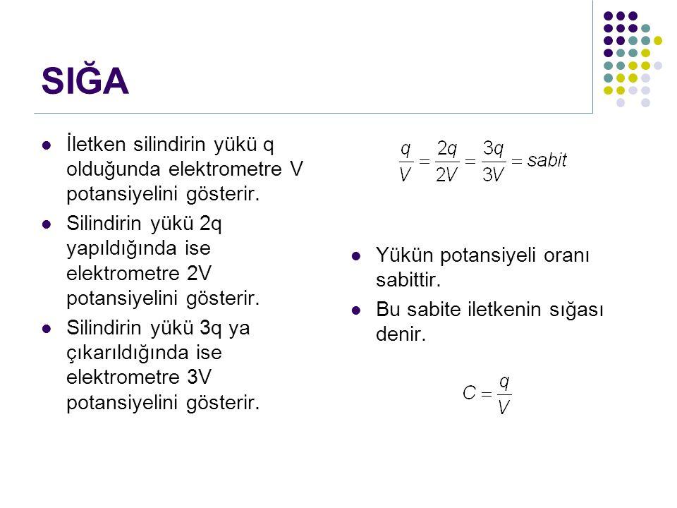 SIĞA İletken silindirin yükü q olduğunda elektrometre V potansiyelini gösterir. Silindirin yükü 2q yapıldığında ise elektrometre 2V potansiyelini göst