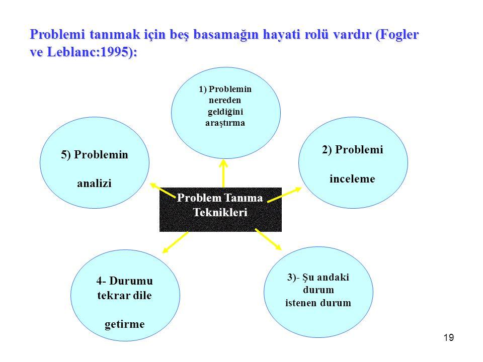 19 1) Problemin nereden geldiğini araştırma Problem Tanıma Teknikleri 2) Problemi inceleme 5) Problemin analizi 3)- Şu andaki durum istenen durum 4- D