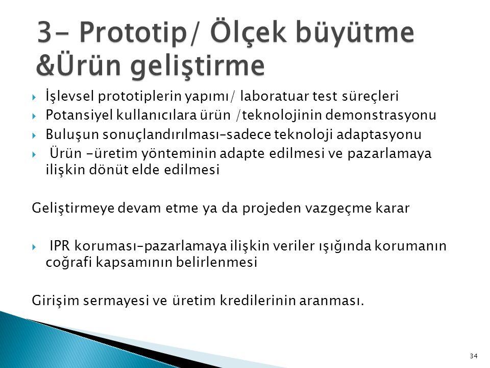 34  İşlevsel prototiplerin yapımı/ laboratuar test süreçleri  Potansiyel kullanıcılara ürün /teknolojinin demonstrasyonu  Buluşun sonuçlandırılması