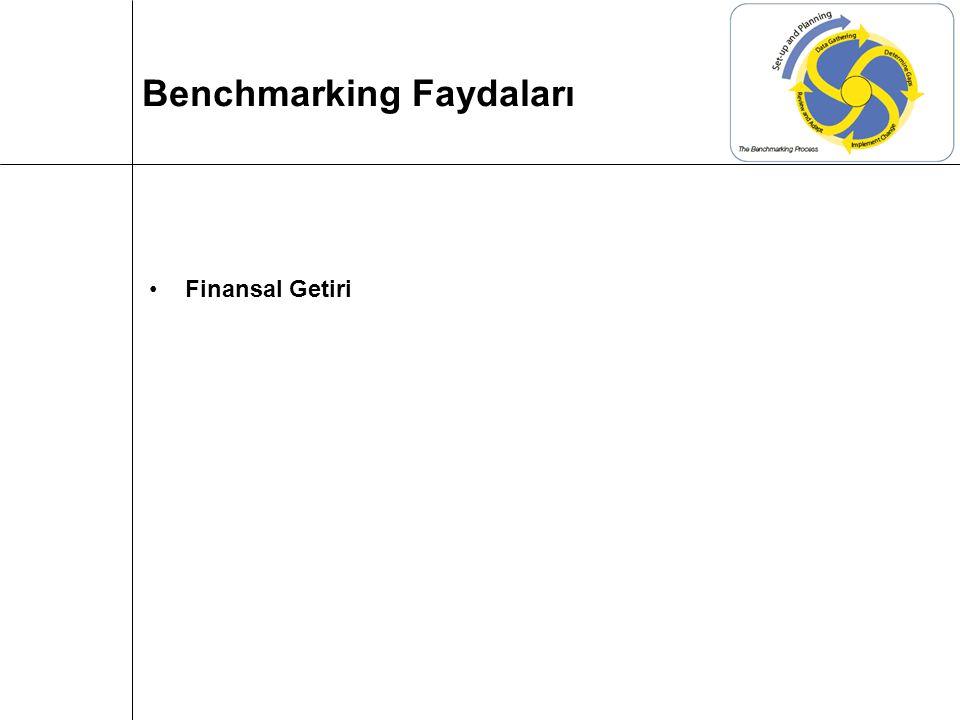 Finansal Getiri Benchmarking Faydaları