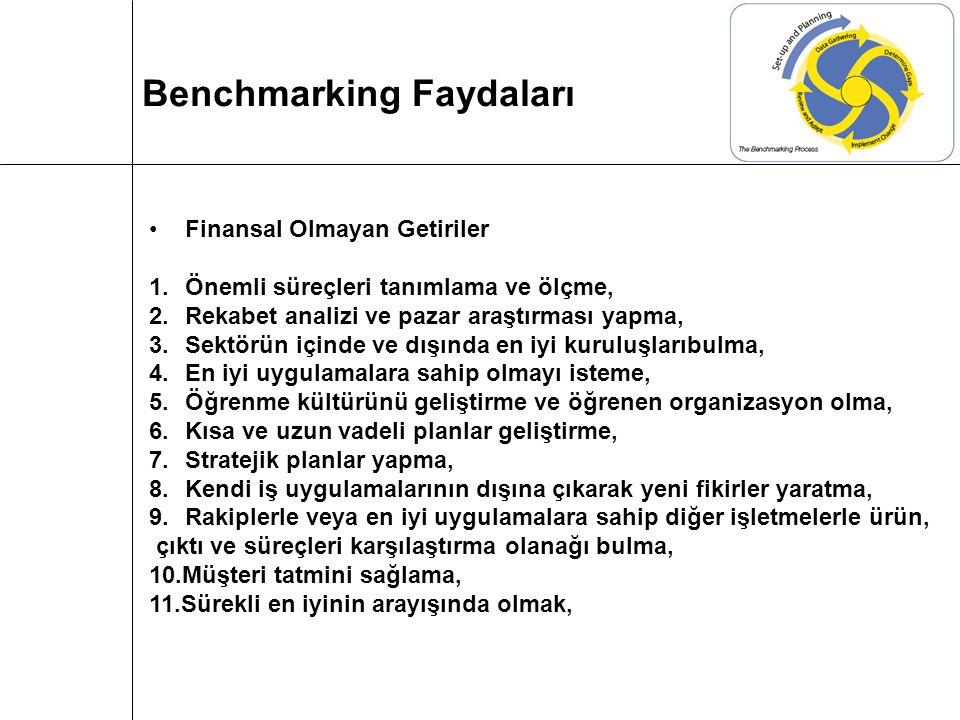 Finansal Olmayan Getiriler 1.Önemli süreçleri tanımlama ve ölçme, 2.Rekabet analizi ve pazar araştırması yapma, 3.Sektörün içinde ve dışında en iyi ku