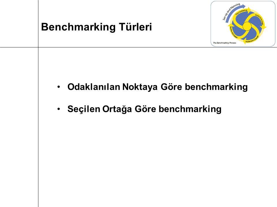 Odaklanılan Noktaya Göre benchmarking Seçilen Ortağa Göre benchmarking Benchmarking Türleri