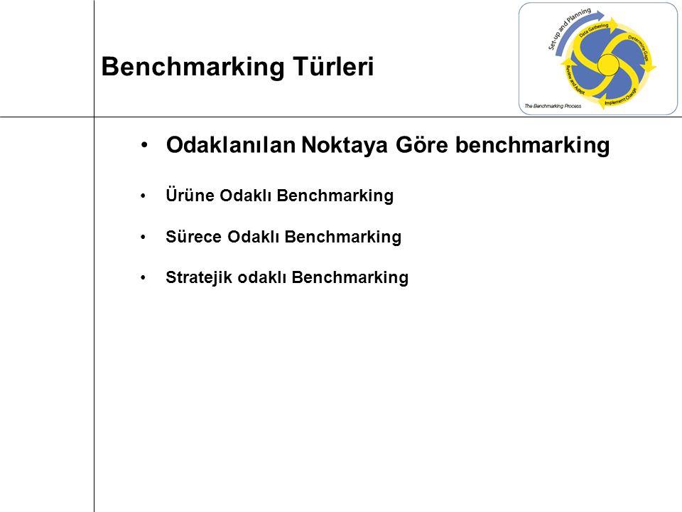 Odaklanılan Noktaya Göre benchmarking Ürüne Odaklı Benchmarking Sürece Odaklı Benchmarking Stratejik odaklı Benchmarking Benchmarking Türleri