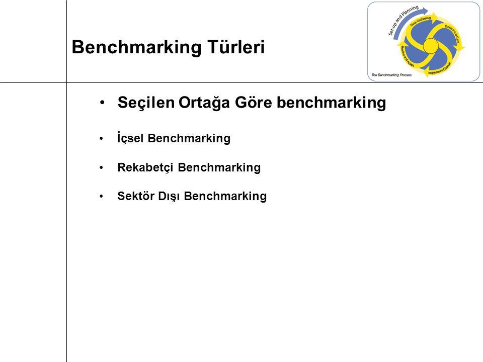 Seçilen Ortağa Göre benchmarking İçsel Benchmarking Rekabetçi Benchmarking Sektör Dışı Benchmarking Benchmarking Türleri