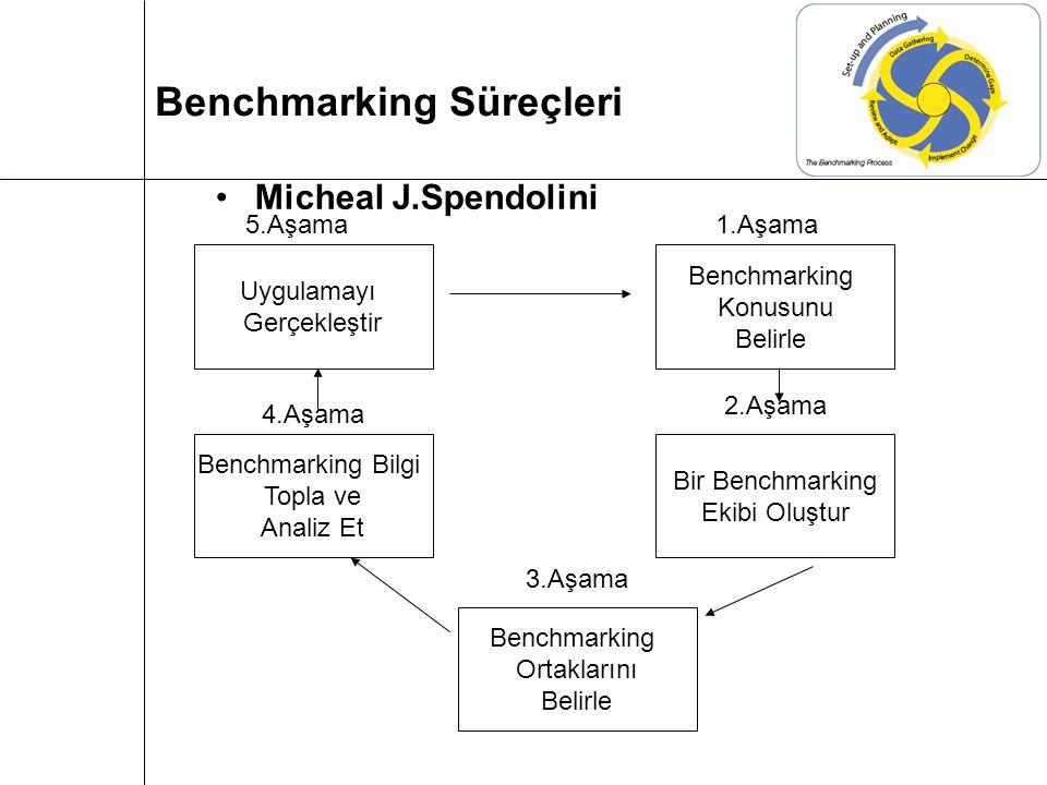 Micheal J.Spendolini Benchmarking Süreçleri Uygulamayı Gerçekleştir Benchmarking Bilgi Topla ve Analiz Et Benchmarking Ortaklarını Belirle Bir Benchmarking Ekibi Oluştur Benchmarking Konusunu Belirle 1.Aşama 2.Aşama 3.Aşama 4.Aşama 5.Aşama