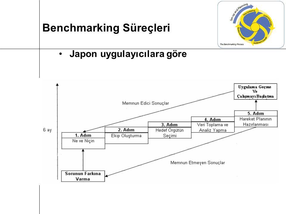 Japon uygulayıcılara göre Benchmarking Süreçleri