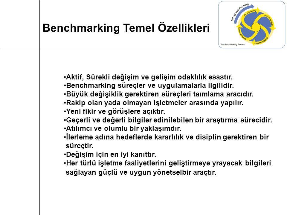 Mark T. Czarnecki Benchmarking Süreçleri