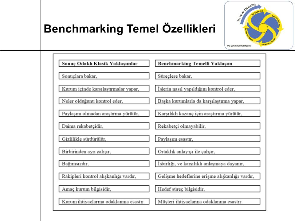Shetty Benchmarking Süreçleri