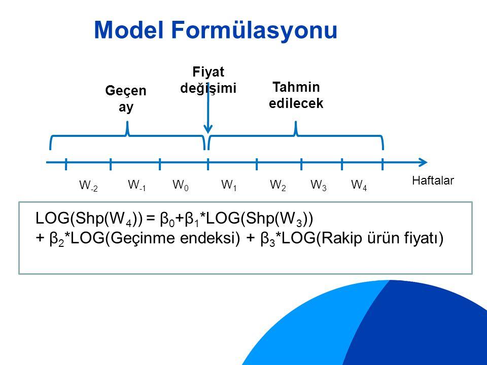 W -2 W -1 W0W0 W1W1 W2W2 W3W3 W4W4 Geçen ay Tahmin edilecek Haftalar Shp(W 1 ) = β 0 +β 1 *Shp(W 0 ) + β 2 *Shp(W -2 ) +β 3 *(Fiyat endeks değişimi)+β