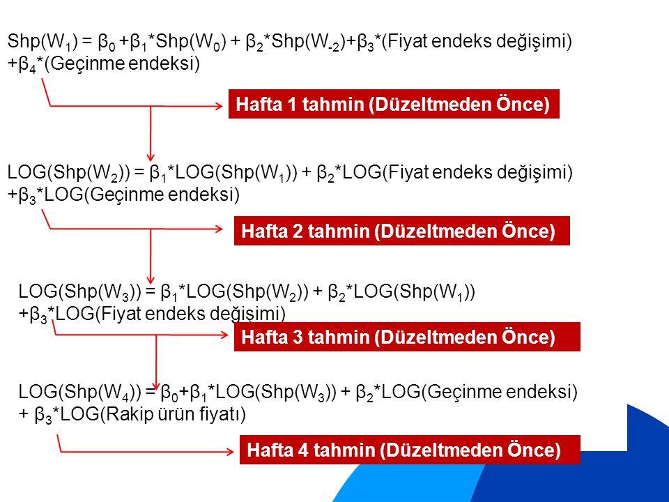 Shp(W 1 ) = β 0 +β 1 *Shp(W 0 ) + β 2 *Shp(W -2 )+β 3 *(Fiyat endeks değişimi) +β 4 *(Geçinme endeksi) LOG(Shp(W 2 )) = β 1 *LOG(Shp(W 1 )) + β 2 *LOG