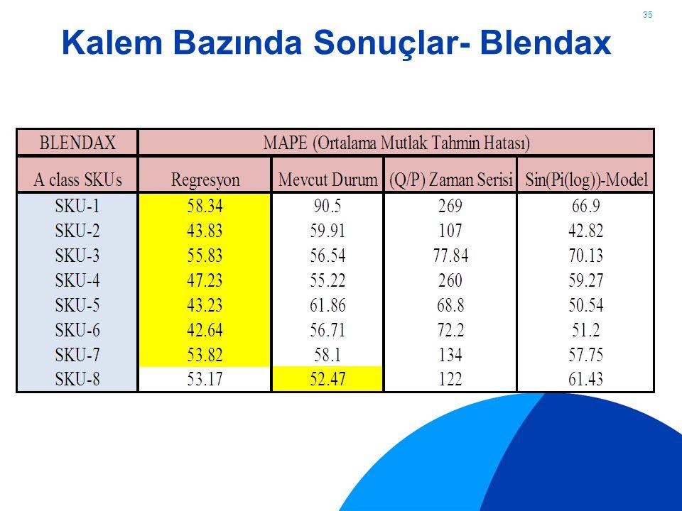Kalem Bazında Sonuçlar- Blendax 35