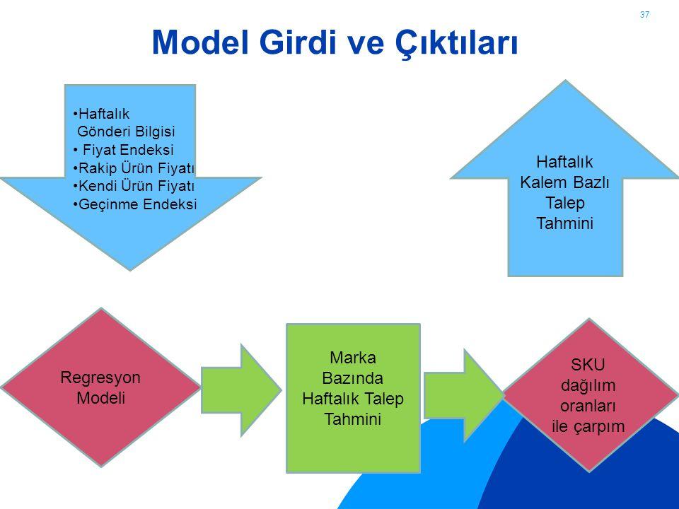 Model Girdi ve Çıktıları 37 Regresyon Modeli SKU dağılım oranları ile çarpım Haftalık Kalem Bazlı Talep Tahmini Haftalık Gönderi Bilgisi Fiyat Endeksi