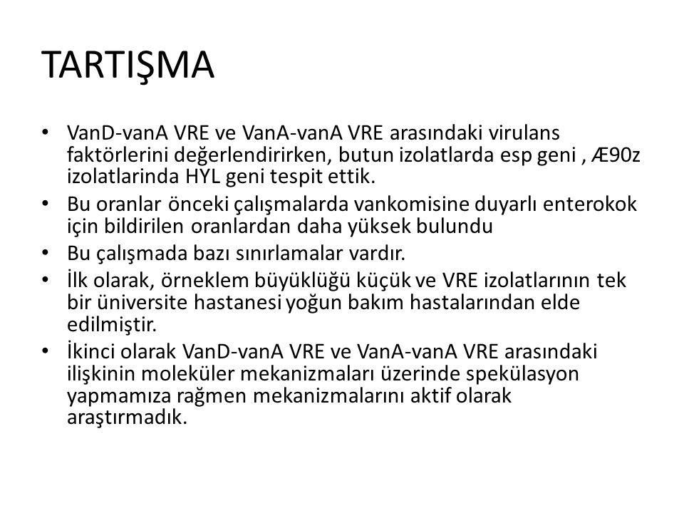 TARTIŞMA VanD-vanA VRE ve VanA-vanA VRE arasındaki virulans faktörlerini değerlendirirken, butun izolatlarda esp geni, Æ90z izolatlarinda HYL geni tes