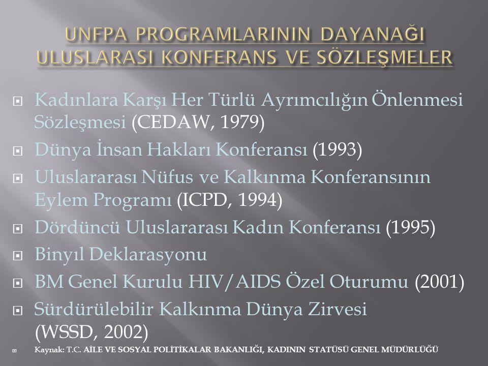  Kadınlara Karşı Her Türlü Ayrımcılığın Önlenmesi Sözleşmesi (CEDAW, 1979)  Dünya İnsan Hakları Konferansı (1993)  Uluslararası Nüfus ve Kalkınma K