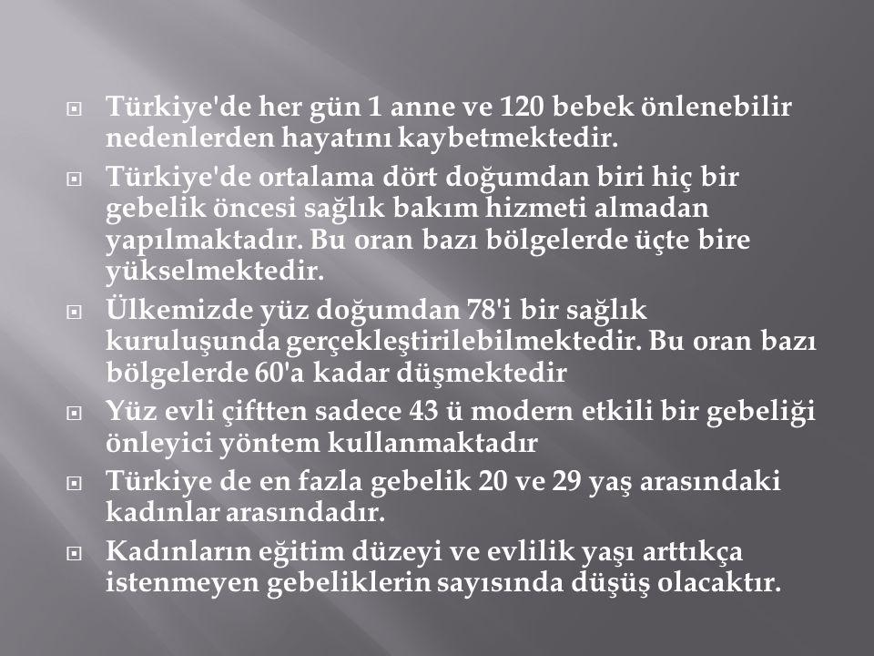  Türkiye'de her gün 1 anne ve 120 bebek önlenebilir nedenlerden hayatını kaybetmektedir.  Türkiye'de ortalama dört doğumdan biri hiç bir gebelik önc