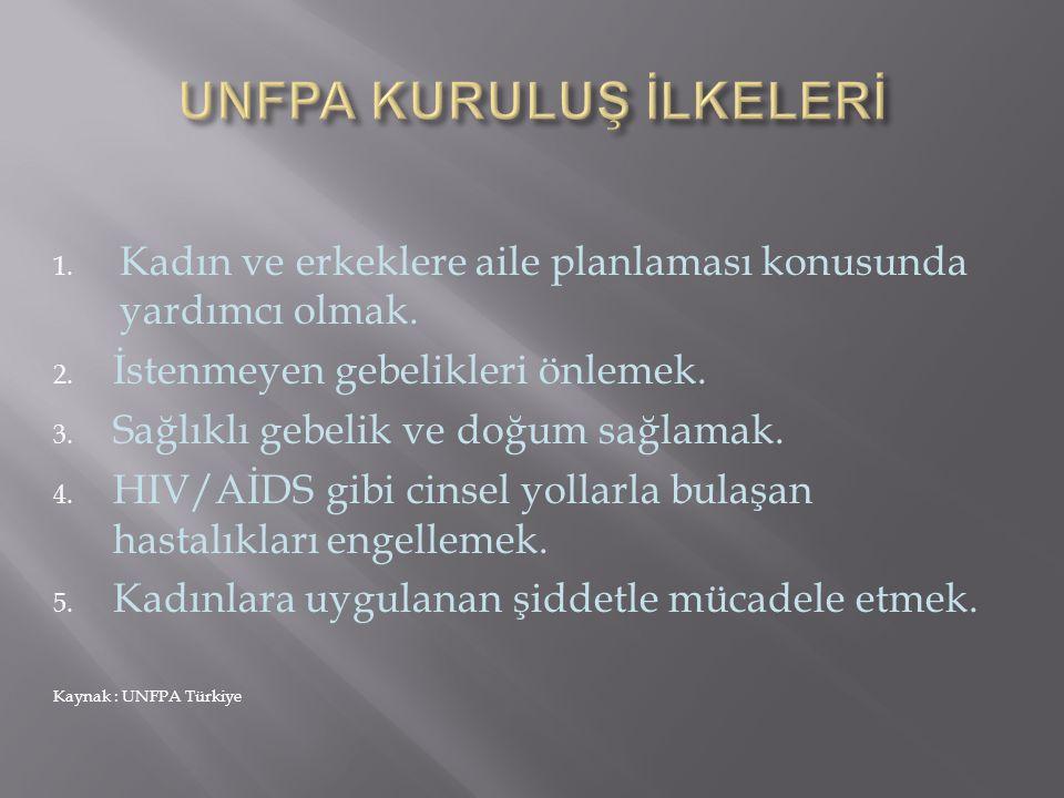 1. Kadın ve erkeklere aile planlaması konusunda yardımcı olmak. 2. İstenmeyen gebelikleri önlemek. 3. Sağlıklı gebelik ve doğum sağlamak. 4. HIV/AİDS