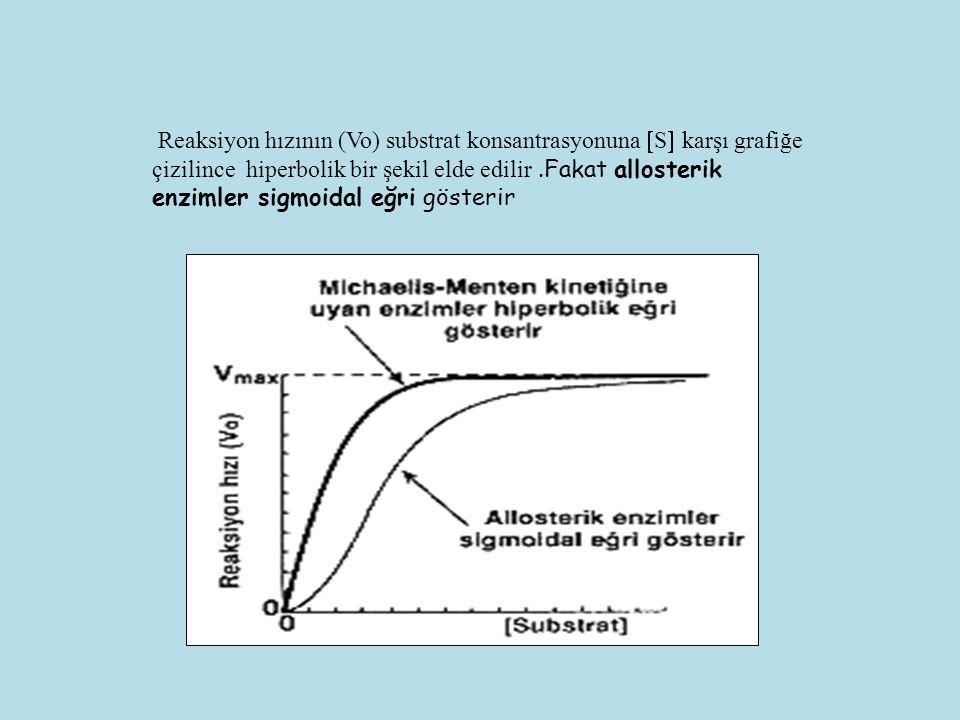 Reaksiyon hızının (Vo) substrat konsantrasyonuna  S  karşı grafiğe çizilince hiperbolik bir şekil elde edilir.Fakat allosterik enzimler sigmoidal eğ