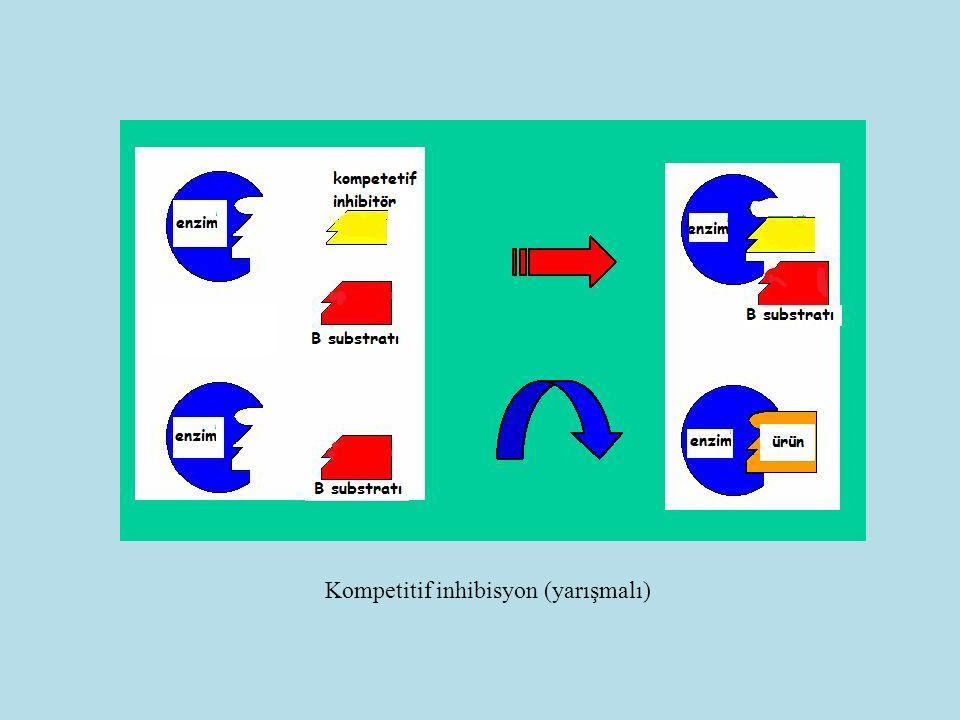 Kompetitif inhibisyon (yarışmalı)