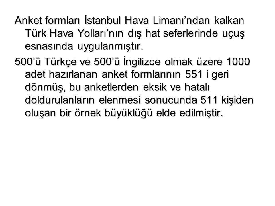 Anket formları İstanbul Hava Limanı'ndan kalkan Türk Hava Yolları'nın dış hat seferlerinde uçuş esnasında uygulanmıştır. 500'ü Türkçe ve 500'ü İngiliz