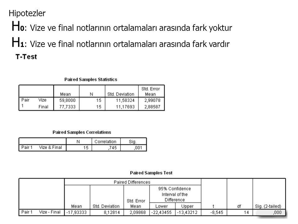 Hipotezler H 0 : Vize ve final notlarının ortalamaları arasında fark yoktur H 1 : Vize ve final notlarının ortalamaları arasında fark vardır